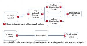 SnowSHIPTM reduces exchanges & touch points, improving product security and integrity