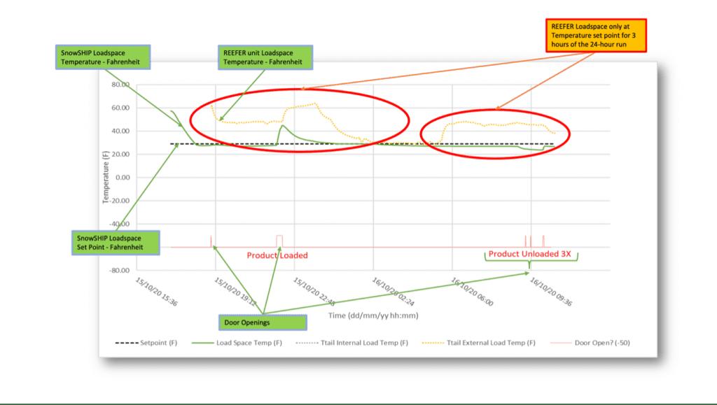 SnowSHIP Field Trial Graph