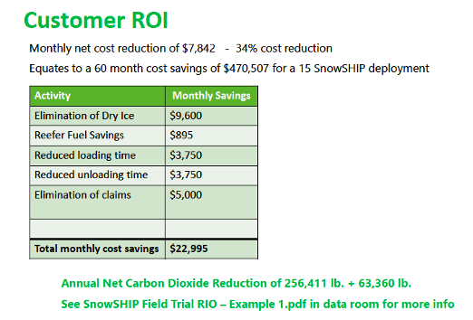 Real World Field Trial ROI