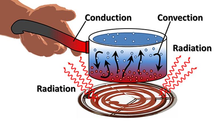 Thermodynamics Infographic